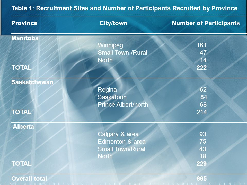 Table 1: Recruitment Sites and Number of Participants Recruited by Province --------------------------------------------------------------------------