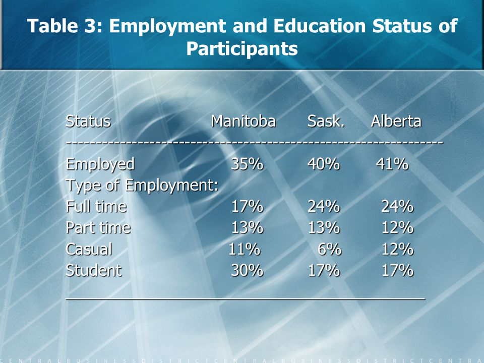 Table 3: Employment and Education Status of Participants Status Manitoba Sask. Alberta ---------------------------------------------------------------