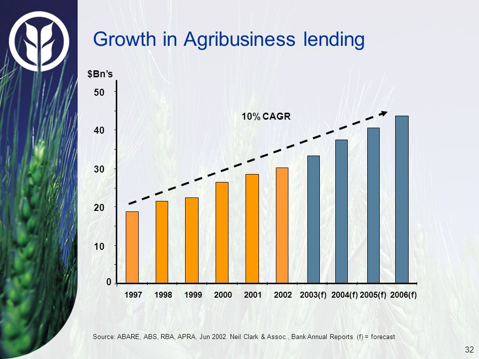 32 Growth in Agribusiness lending 0 10 20 30 40 50 1997199819992000200120022003(f)2004(f)2005(f)2006(f) 10% CAGR $Bn's Source: ABARE, ABS, RBA, APRA, Jun 2002.