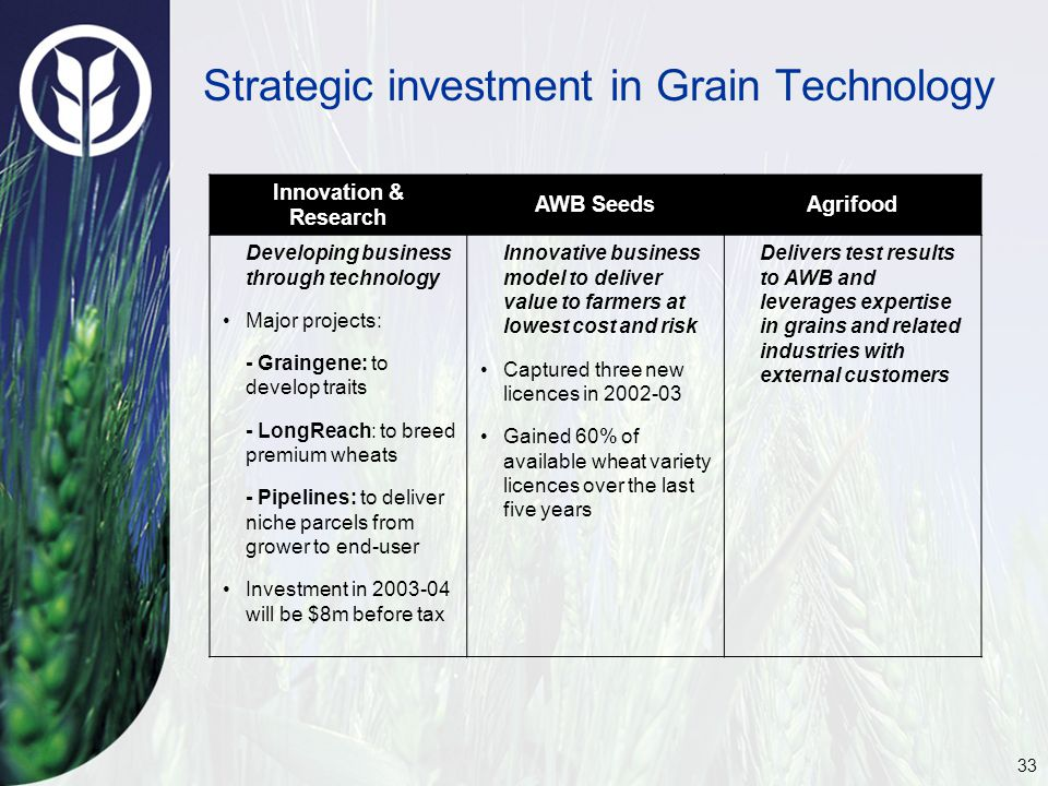 33 Strategic investment in Grain Technology Innovation & Research AWB SeedsAgrifood Developing business through technology Major projects: - Graingene: to develop traits - LongReach: to breed premium wheats - Pipelines: to deliver niche parcels from grower to end-user Investment in 2003-04 will be $8m before tax Innovative business model to deliver value to farmers at lowest cost and risk Captured three new licences in 2002-03 Gained 60% of available wheat variety licences over the last five years Delivers test results to AWB and leverages expertise in grains and related industries with external customers