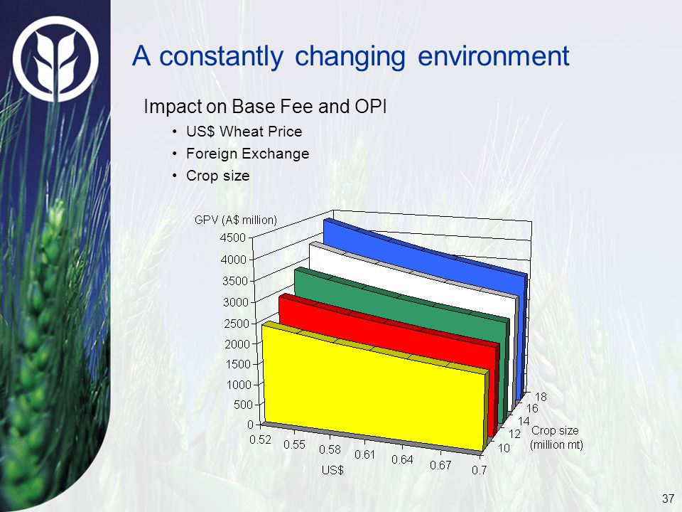 37 Impact on Base Fee and OPI US$ Wheat Price Foreign Exchange Crop size A constantly changing environment
