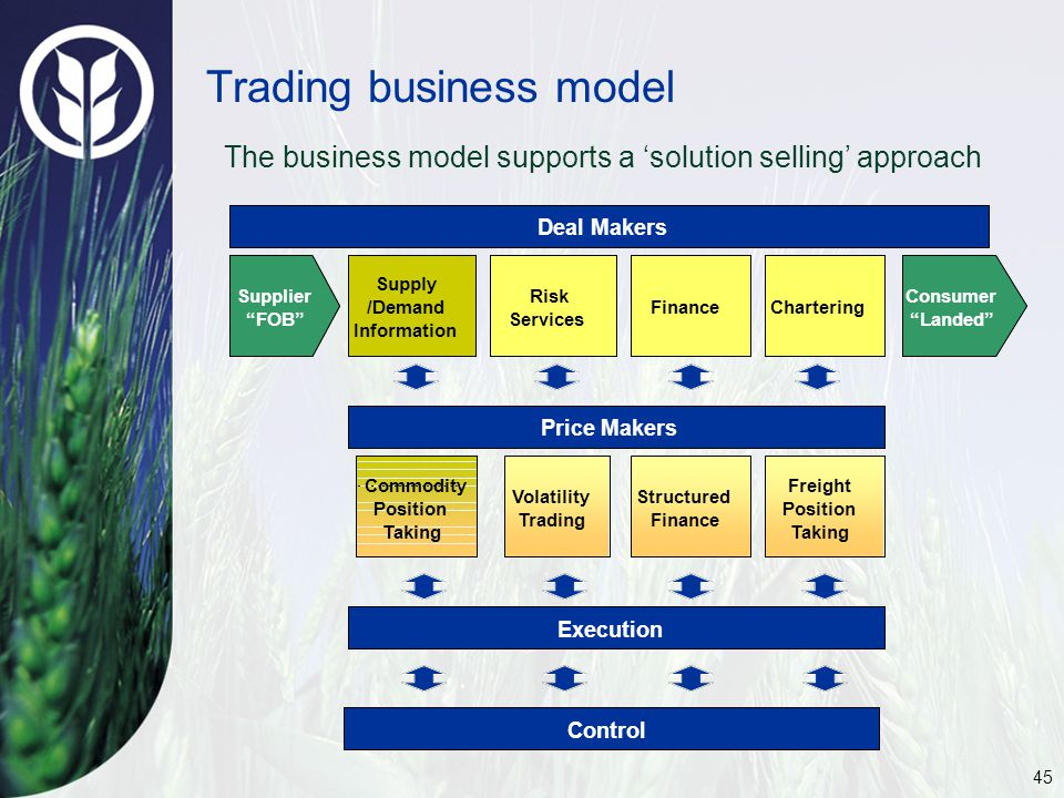 45 Trading business model The business model supports a 'solution selling' approach Deal Makers Consumer Landed CharteringFinance Risk Services Supply /Demand Information Price Makers Execution Supplier FOB Freight Position Taking Structured Finance Volatility Trading Commodity Position Taking Control Deal Makers Consumer Landed CharteringFinance Risk Services Supply /Demand Information Price Makers Execution Supplier FOB Freight Position Taking Structured Finance Volatility Trading Commodity Position Taking Control