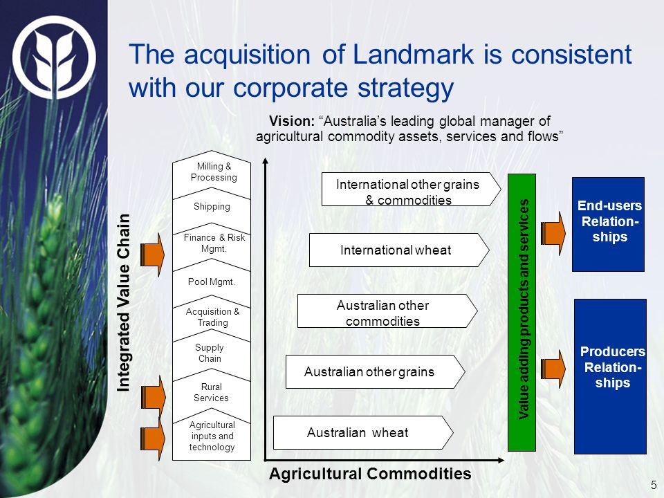 5 The acquisition of Landmark is consistent with our corporate strategy Vision: Australia's leading global manager of agricultural commodity assets, services and flows Australian other grains Australian other commodities Australian wheat International wheat International other grains & commodities Producers Relation- ships End-users Relation- ships Rural Services Agricultural inputs and technology Finance & Risk Mgmt.