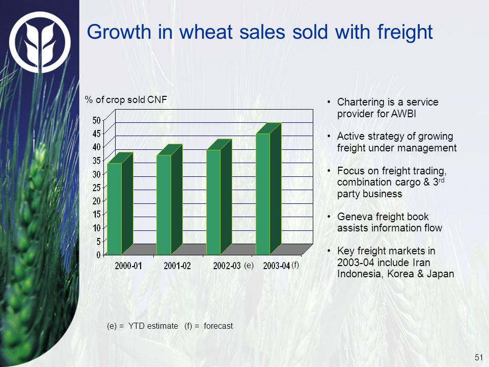 51 Growth in wheat sales sold with freight Chartering is a service provider for AWBI Active strategy of growing freight under management Focus on freight trading, combination cargo & 3 rd party business Geneva freight book assists information flow Key freight markets in 2003-04 include Iran Indonesia, Korea & Japan (e) = YTD estimate (f) = forecast % of crop sold CNF (e) (f)
