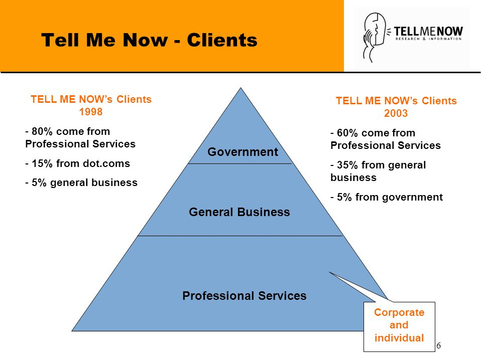6 Tell Me Now - Clients Government General Business Professional Services Corporate and individual TELL ME NOW's Clients 1998 - 80% come from Professional Services - 15% from dot.coms - 5% general business TELL ME NOW's Clients 2003 - 60% come from Professional Services - 35% from general business - 5% from government