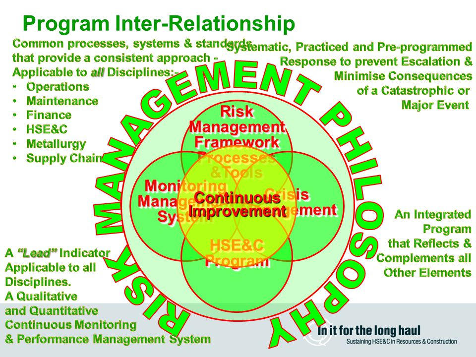 Program Inter-Relationship RiskManagementFrameworkProcesses&ToolsRiskManagementFrameworkProcesses&Tools MonitoringManagementSystemMonitoringManagementSystem CrisisManagementCrisisManagement HSE&CProgramHSE&CProgram ContinuousImprovement