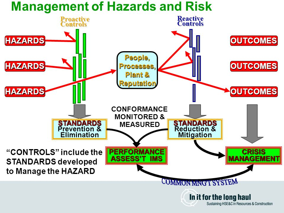 Management of Hazards and RiskProactiveControls ReactiveControls STANDARDS Reduction & Mitigation PERFORMANCE ASSESS'T IMS HAZARDS HAZARDS HAZARDS OUTCOMES OUTCOMES OUTCOMES STANDARDS Prevention & Elimination CRISISMANAGEMENT People,Processes, Plant & Reputation CONTROLS include the STANDARDS developed to Manage the HAZARD CONFORMANCE MONITORED & MEASURED