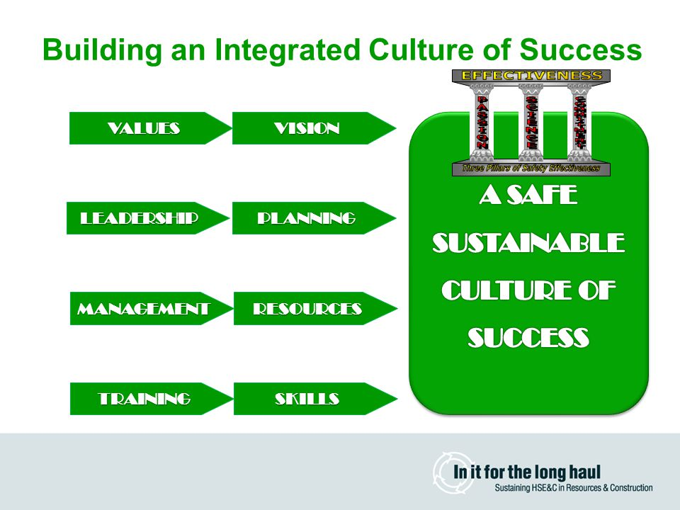 Building an Integrated Culture of Success VISIONVALUES PLANNING RESOURCES TRAININGSKILLS LEADERSHIP MANAGEMENT
