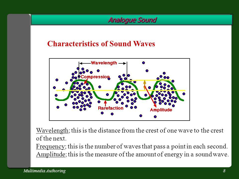 Multimedia Authoring18 Digital Sound Sound Sampling Examples 4000 Hz 4 000 Hz sample rate = 8 000 Hz 4 000 Hz sample rate = 11 025 Hz 4 000 Hz sample rate = 16 000 Hz 4 000 Hz sample rate = 22 050 Hz 4 000 Hz sample rate = 32 000 Hz 4 000 Hz sample rate = 44 100 Hz