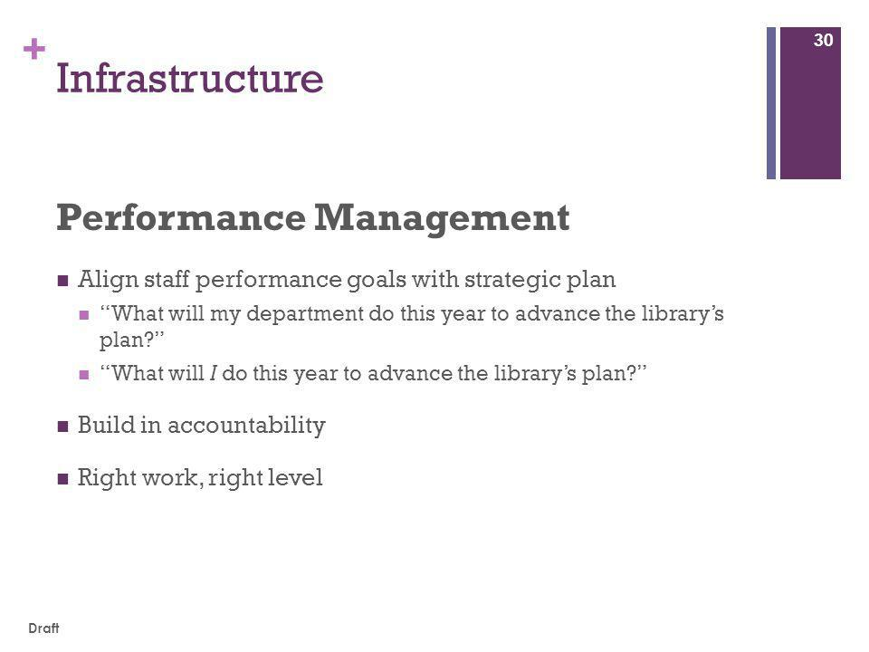 + Infrastructure Performance Management Align staff performance goals with strategic plan What will my department do this year to advance the library's plan? What will I do this year to advance the library's plan? Build in accountability Right work, right level 30 Draft