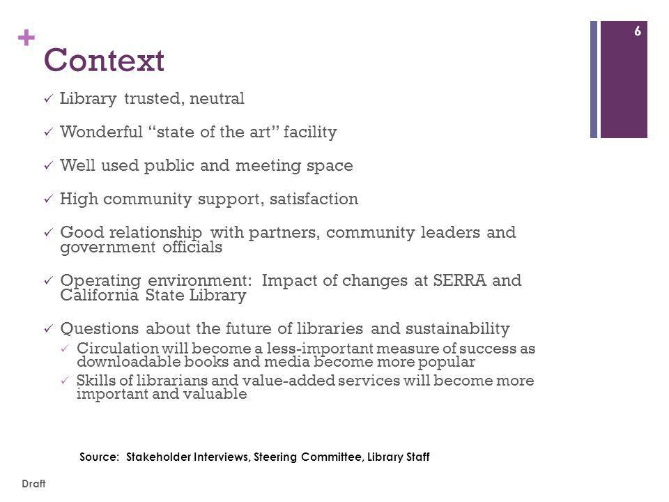 + Context Library trusted, neutral Wonderful state of the art facility Well used public and meeting space High community support, satisfaction Good relationship with partners, community leaders and government officials Operating environment: Impact of changes at SERRA and California State Library Questions about the future of libraries and sustainability Circulation will become a less-important measure of success as downloadable books and media become more popular Skills of librarians and value-added services will become more important and valuable Source: Stakeholder Interviews, Steering Committee, Library Staff 6 Draft