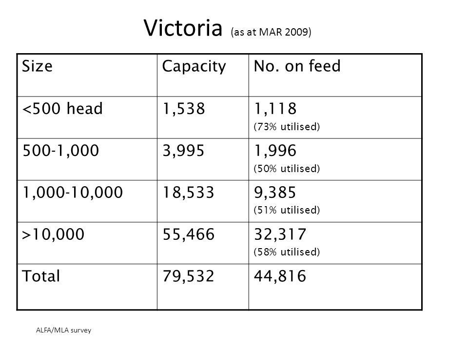 Victoria (as at MAR 2009) ALFA/MLA survey SizeCapacityNo.