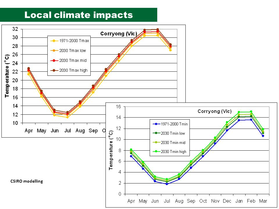 Local climate impacts CSIRO modelling