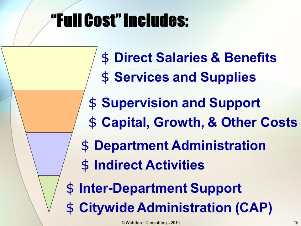 © Wohlford Consulting - 201015 $ Supervision and Support $ Capital, Growth, & Other Costs Full Cost Includes: $ Direct Salaries & Benefits $ Services and Supplies $ Department Administration $ Indirect Activities $ Inter-Department Support $ Citywide Administration (CAP)