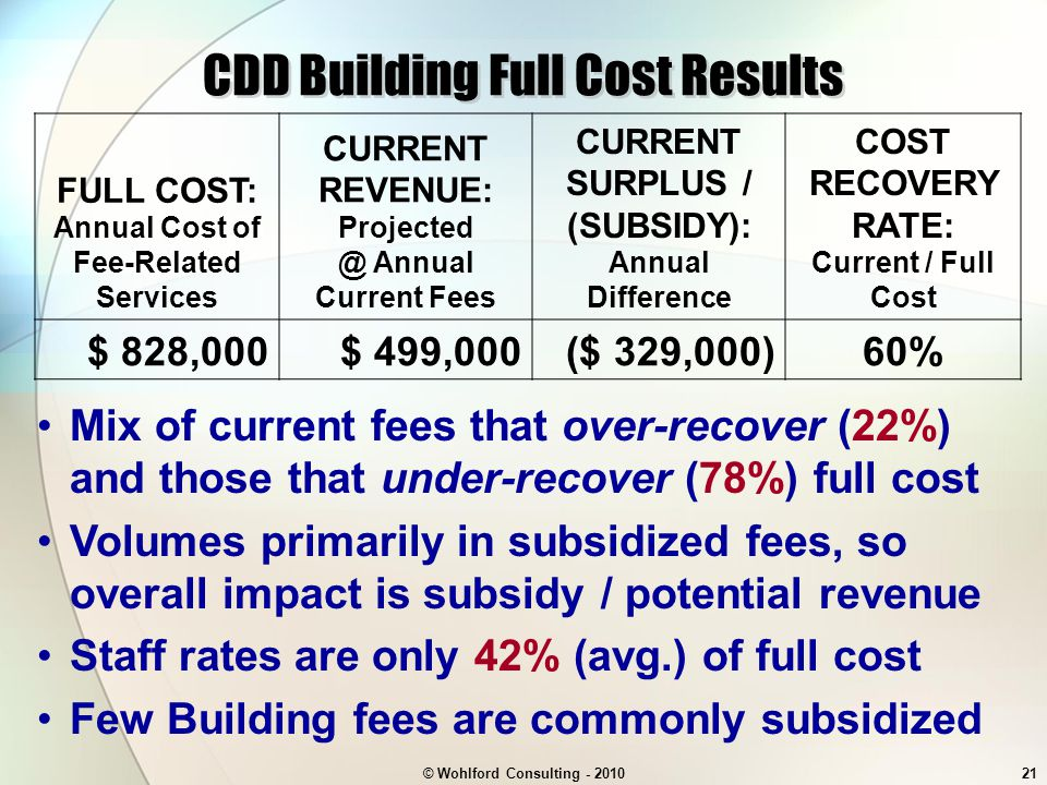 © Wohlford Consulting - 201021 CDD Building Full Cost Results Mix of current fees that over-recover (22%) and those that under-recover (78%) full cost Volumes primarily in subsidized fees, so overall impact is subsidy / potential revenue Staff rates are only 42% (avg.) of full cost Few Building fees are commonly subsidized FULL COST: Annual Cost of Fee-Related Services CURRENT REVENUE: Projected @ Annual Current Fees CURRENT SURPLUS / (SUBSIDY): Annual Difference COST RECOVERY RATE: Current / Full Cost $ 828,000$ 499,000($ 329,000)60%