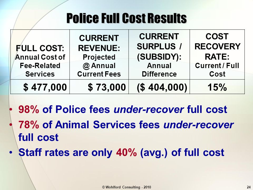 © Wohlford Consulting - 201024 Police Full Cost Results 98% of Police fees under-recover full cost 78% of Animal Services fees under-recover full cost Staff rates are only 40% (avg.) of full cost FULL COST: Annual Cost of Fee-Related Services CURRENT REVENUE: Projected @ Annual Current Fees CURRENT SURPLUS / (SUBSIDY): Annual Difference COST RECOVERY RATE: Current / Full Cost $ 477,000$ 73,000($ 404,000)15%