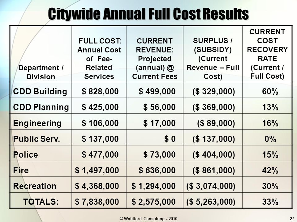 © Wohlford Consulting - 201027 Citywide Annual Full Cost Results Department / Division FULL COST: Annual Cost of Fee- Related Services CURRENT REVENUE: Projected (annual) @ Current Fees SURPLUS / (SUBSIDY) (Current Revenue – Full Cost) CURRENT COST RECOVERY RATE (Current / Full Cost) CDD Building$ 828,000$ 499,000($ 329,000)60% CDD Planning$ 425,000$ 56,000($ 369,000)13% Engineering$ 106,000$ 17,000($ 89,000)16% Public Serv.$ 137,000$ 0($ 137,000)0% Police$ 477,000$ 73,000($ 404,000)15% Fire$ 1,497,000$ 636,000($ 861,000)42% Recreation$ 4,368,000$ 1,294,000($ 3,074,000)30% TOTALS:$ 7,838,000$ 2,575,000($ 5,263,000)33%
