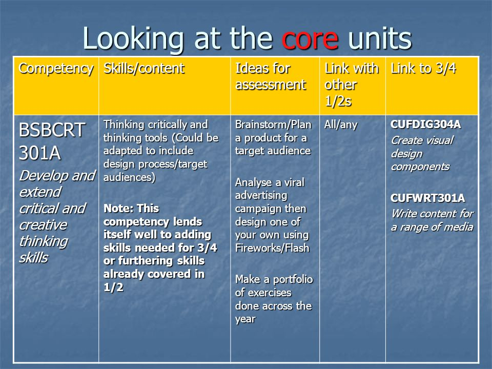 Looking at the core units CompetencySkills/content Ideas for assessment Link with other 1/2s Link to 3/4 BSBCRT 301A Develop and extend critical and creative thinking skills Thinking critically and thinking tools (Could be adapted to include design process/target audiences) Note: This competency lends itself well to adding skills needed for 3/4 or furthering skills already covered in 1/2 Brainstorm/Plan a product for a target audience Analyse a viral advertising campaign then design one of your own using Fireworks/Flash Make a portfolio of exercises done across the year All/anyCUFDIG304A Create visual design components CUFWRT301A Write content for a range of media