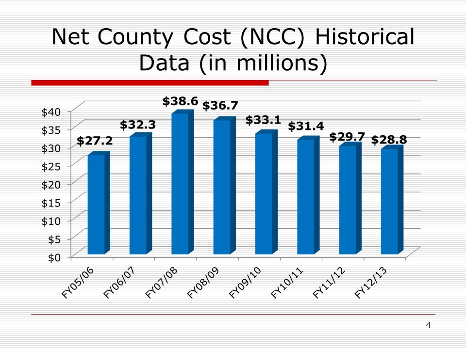 Net County Cost (NCC) Historical Data (in millions) 4