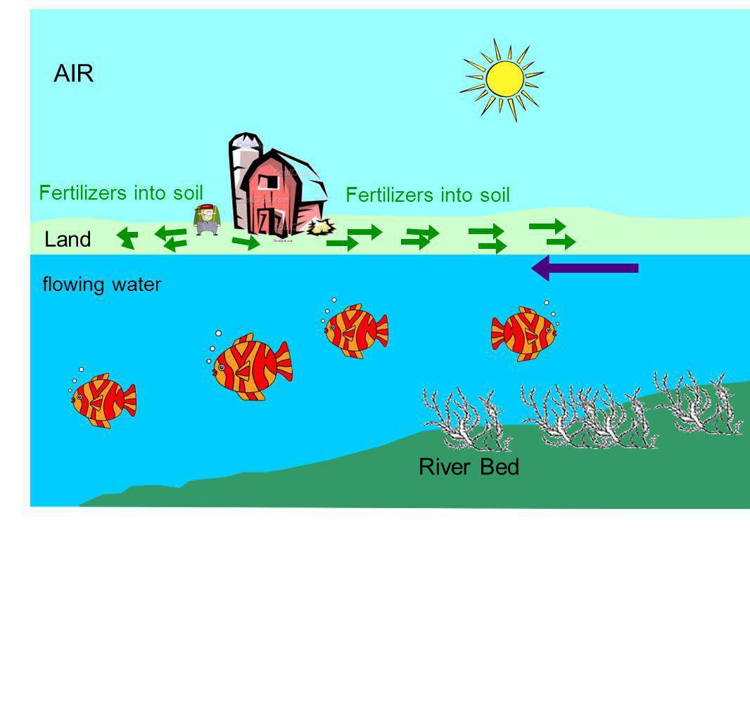 AIR Land flowing water River Bed Fertilizers into soil