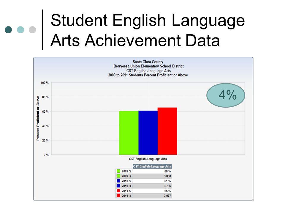 Student Mathematics Grade 2-7 Achievement Data 5%