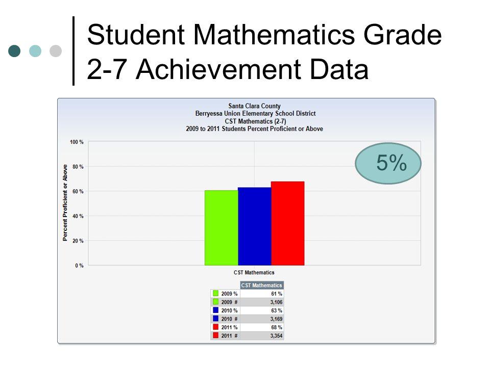Student Algebra Achievement Data 11%