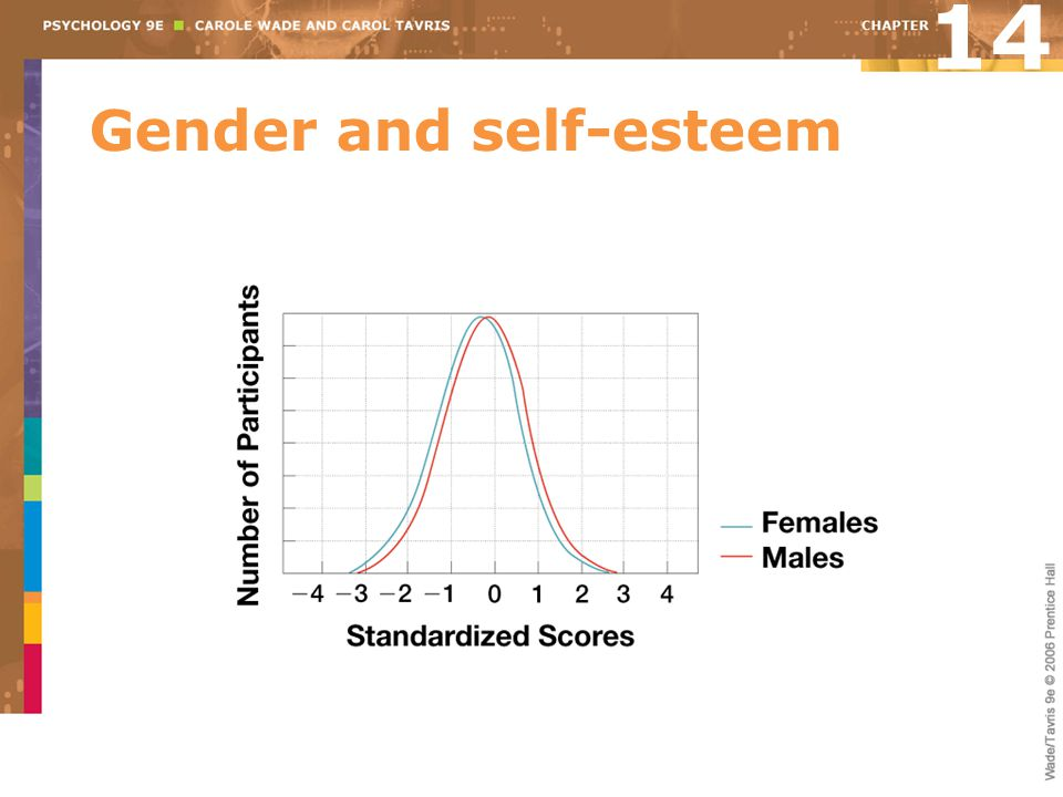Gender and self-esteem 14