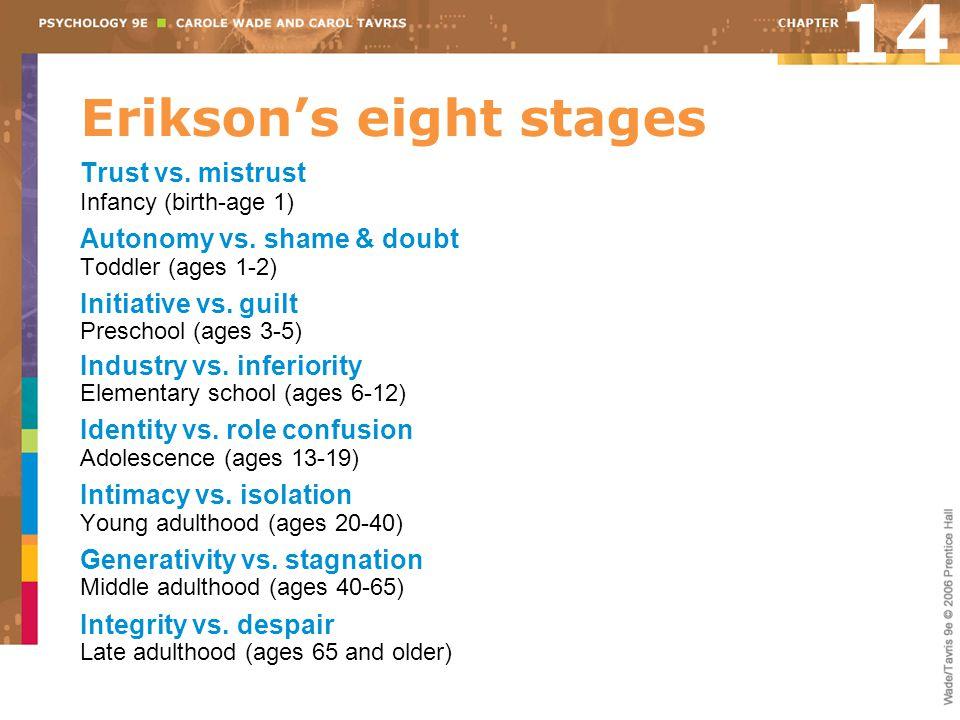 Erikson's eight stages Trust vs. mistrust Infancy (birth-age 1) Autonomy vs. shame & doubt Toddler (ages 1-2) Initiative vs. guilt Preschool (ages 3-5