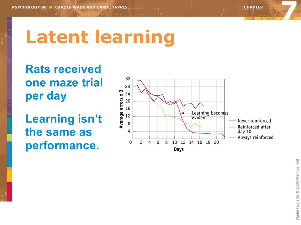 Latent learning Rats received one maze trial per day Learning isn't the same as performance. 7