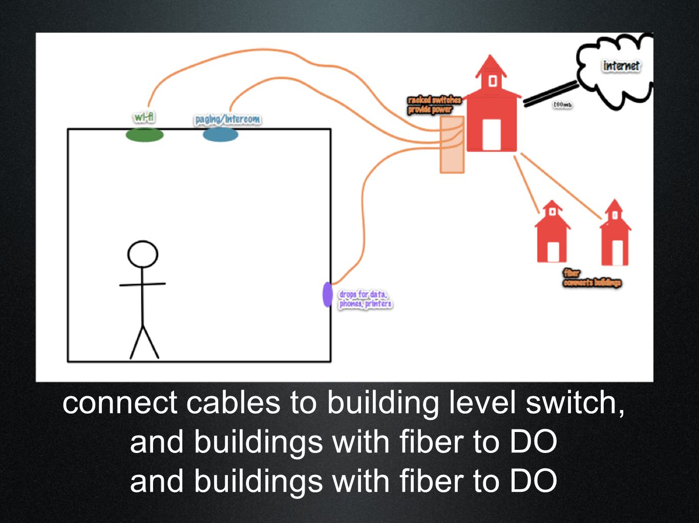 connect cables to building level switch, and buildings with fiber to DO and buildings with fiber to DO
