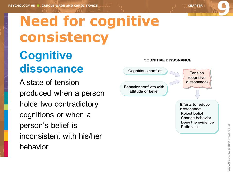Need for cognitive consistency Cognitive dissonance A state of tension produced when a person holds two contradictory cognitions or when a person's be