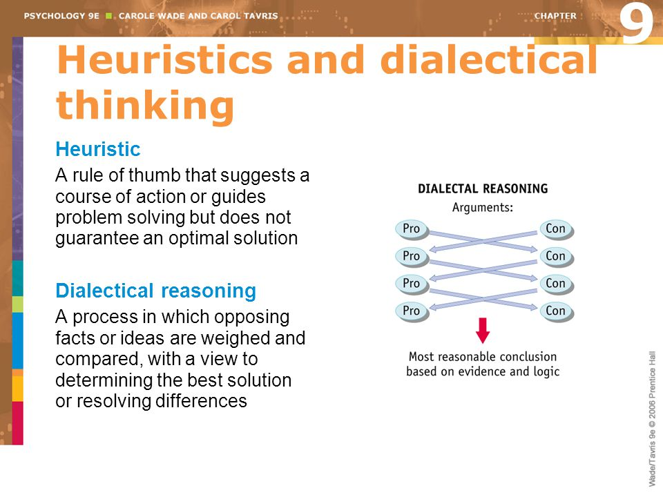 Heuristics and dialectical thinking Heuristic A rule of thumb that suggests a course of action or guides problem solving but does not guarantee an opt