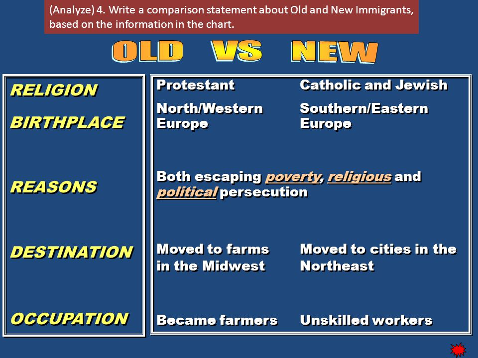 RELIGION BIRTHPLACE REASONS DESTINATION OCCUPATION RELIGION BIRTHPLACE REASONS DESTINATION OCCUPATION ProtestantCatholic and Jewish North/Western Southern/Eastern EuropeEurope Both escaping poverty, religious and political persecution Moved to farmsMoved to cities in the in the MidwestNortheast Became farmersUnskilled workers ProtestantCatholic and Jewish North/Western Southern/Eastern EuropeEurope Both escaping poverty, religious and political persecution Moved to farmsMoved to cities in the in the MidwestNortheast Became farmersUnskilled workers Old vs New Immigrants (Analyze) 4.