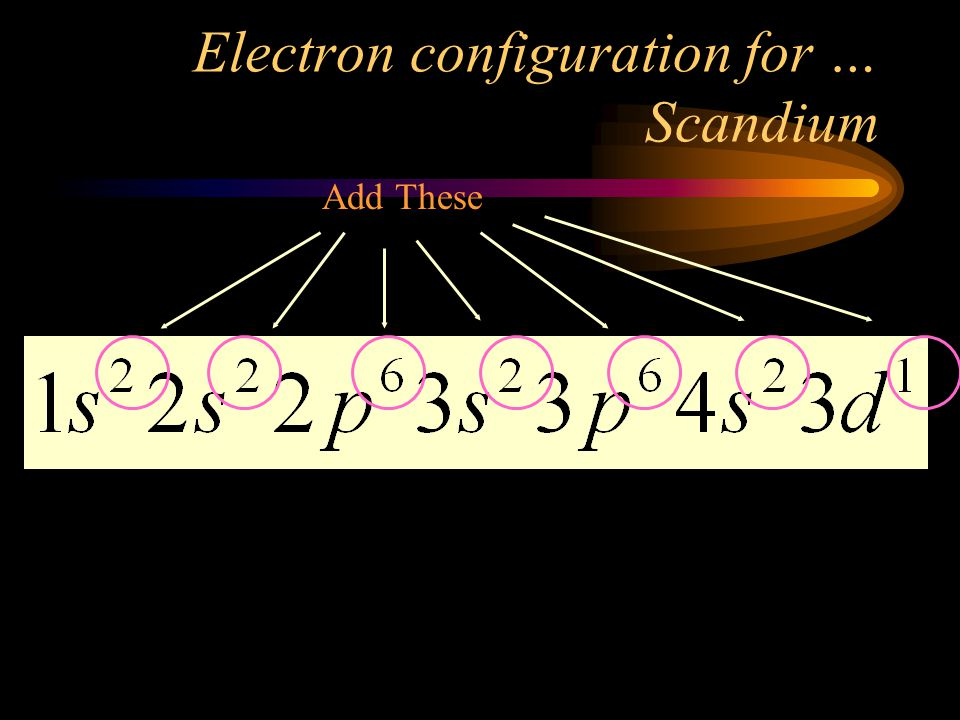 Energy level (Principle Quantum #) # of electrons (add these) Sublevel
