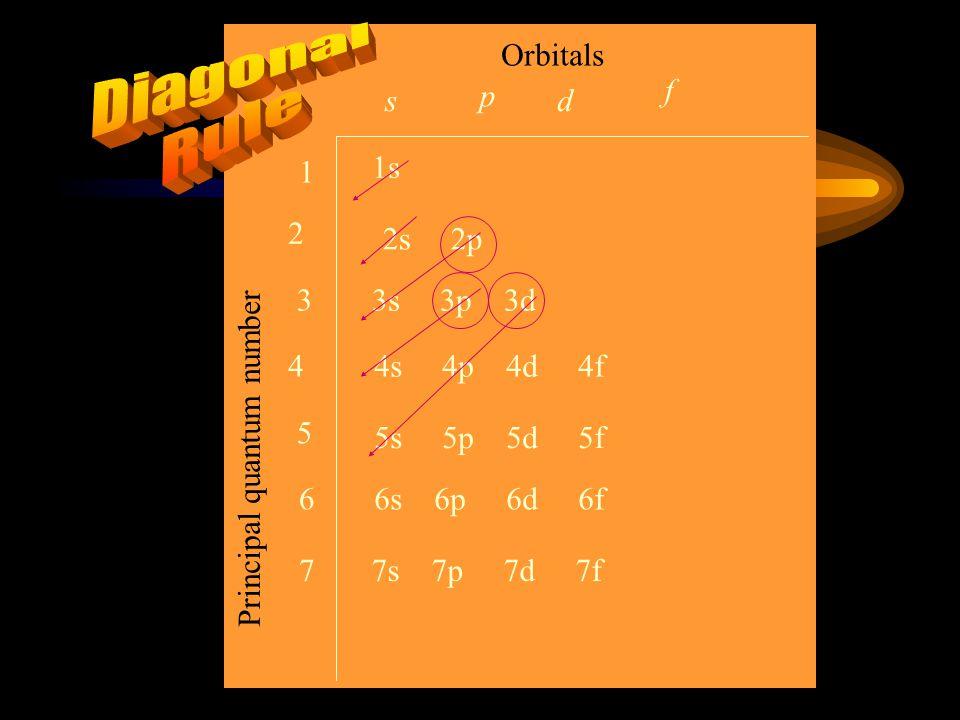 Orbitals Principal quantum number 3s 3p 3d 4s 4p 4d 4f 1s 2s 2p 5s 5p 5d 5f 6s 6p 6d 6f 7s 7p 7d 7f s p d f 1 2 3 4 5 6 7