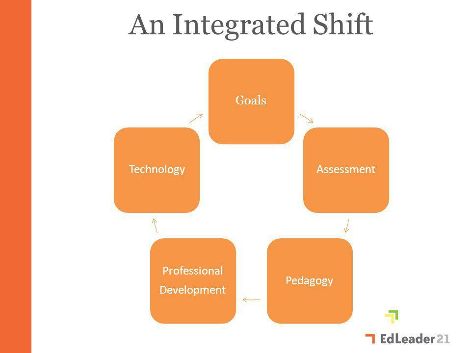 Goals AssessmentPedagogy Professional Development Technology An Integrated Shift