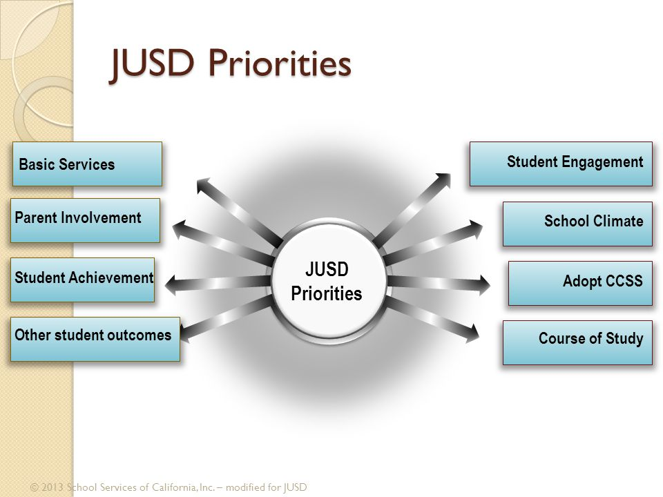 JUSD Priorities © 2013 School Services of California, Inc. – modified for JUSD Student Engagement School Climate Adopt CCSS Course of Study Parent Inv