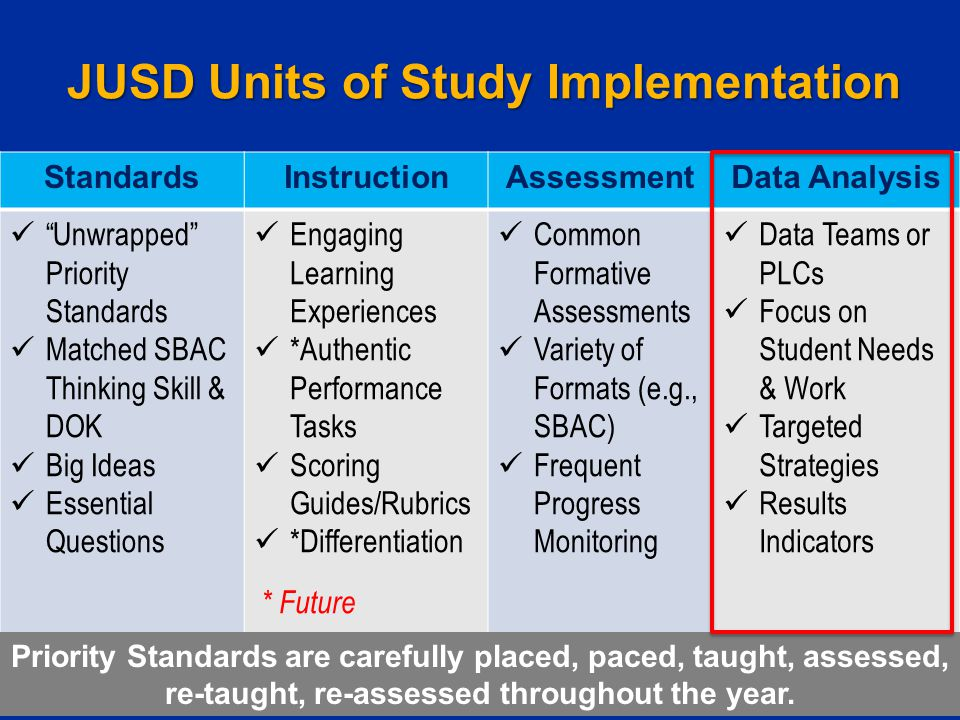 """JUSD Units of Study Implementation StandardsInstructionAssessmentData Analysis """"Unwrapped"""" Priority Standards Matched SBAC Thinking Skill & DOK Big Id"""