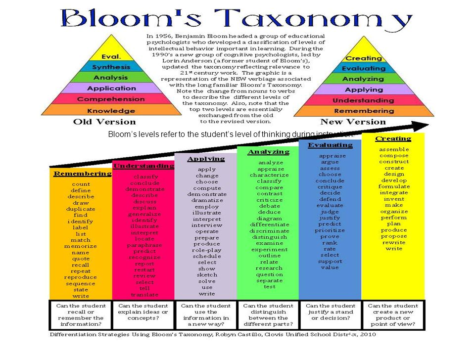 32 Bloom's levels refer to the student's level of thinking during instruction.