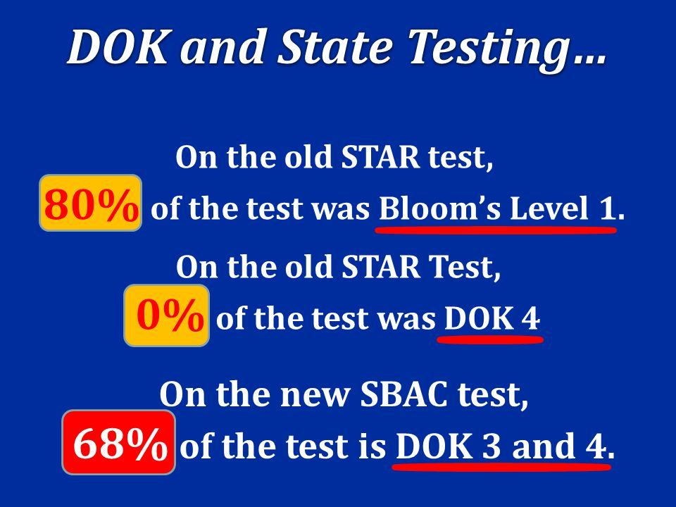 On the new SBAC test, 68% of the test is DOK 3 and 4. On the old STAR Test, 0% of the test was DOK 4 On the old STAR test, 80% of the test was Bloom's