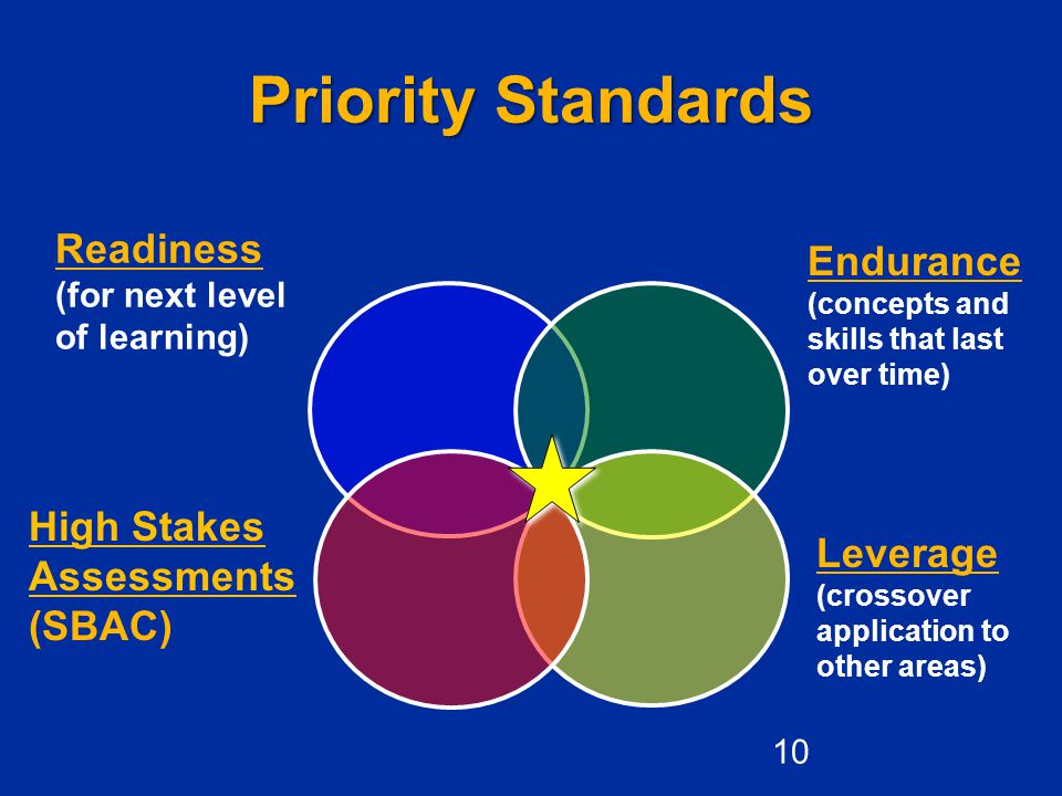 Readiness (for next level of learning) Priority Standards High Stakes Assessments (SBAC) Endurance (concepts and skills that last over time) Leverage (crossover application to other areas) 10