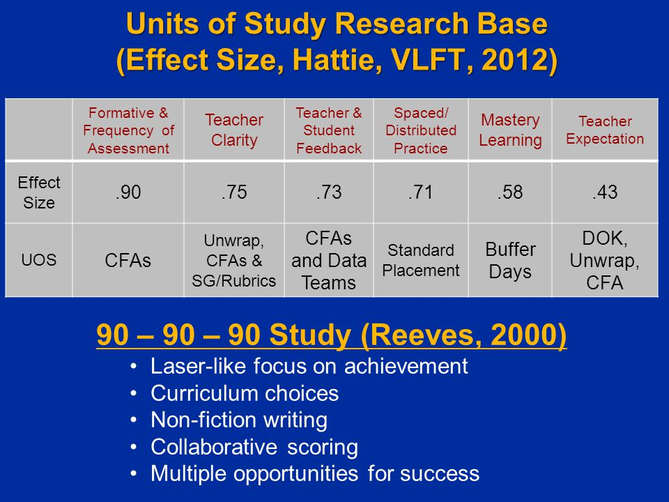 Units of Study Research Base (Effect Size, Hattie, VLFT, 2012) Formative & Frequency of Assessment Teacher Clarity Teacher & Student Feedback Spaced/ Distributed Practice Mastery Learning Teacher Expectation Effect Size.90.75.73.71.58.43 UOS CFAs Unwrap, CFAs & SG/Rubrics CFAs and Data Teams Standard Placement Buffer Days DOK, Unwrap, CFA 90 – 90 – 90 Study (Reeves, 2000) Laser-like focus on achievement Curriculum choices Non-fiction writing Collaborative scoring Multiple opportunities for success