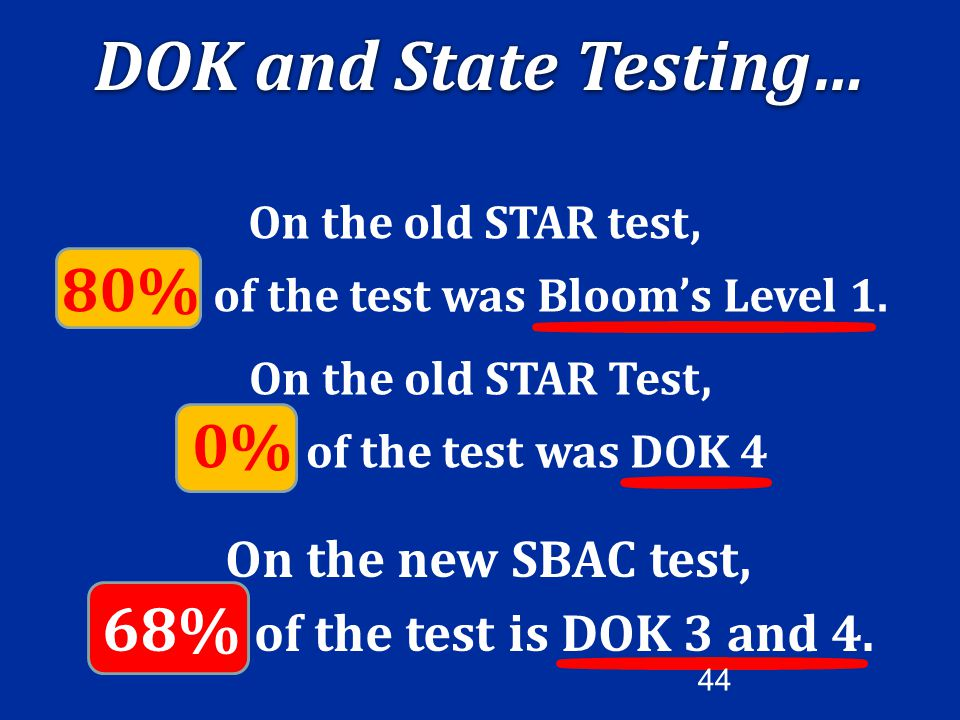 On the new SBAC test, 68% of the test is DOK 3 and 4.