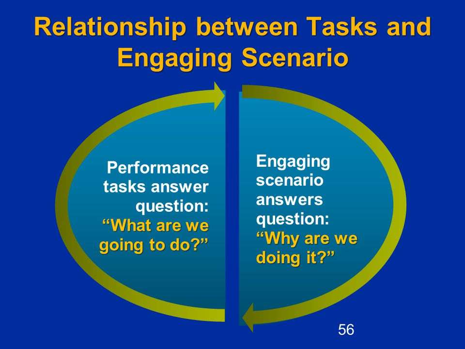 Relationship between Tasks and Engaging Scenario Why are we doing it? Engaging scenario answers question: Why are we doing it? What are we going to do? Performance tasks answer question: What are we going to do? 56