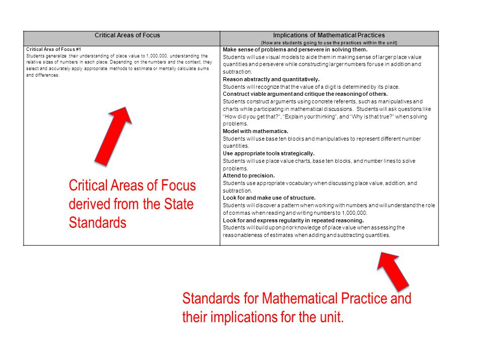 Standards for Mathematical Practice and their implications for the unit.