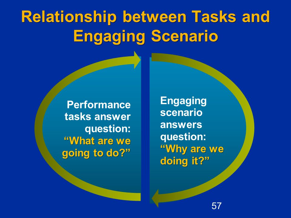"""Relationship between Tasks and Engaging Scenario """"Why are we doing it?"""" Engaging scenario answers question: """"Why are we doing it?"""" """"What are we going"""