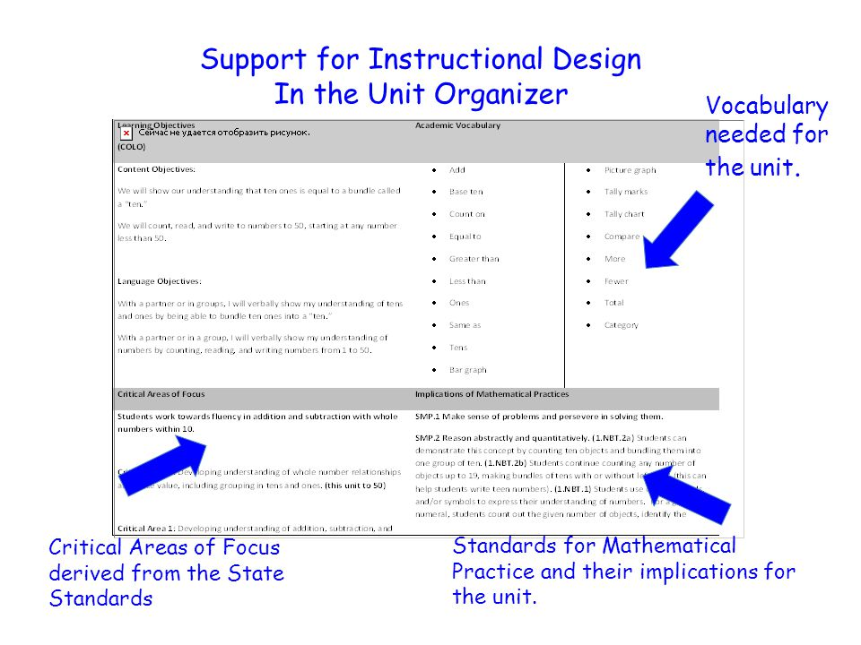 Support for Instructional Design In the Unit Organizer Critical Areas of Focus derived from the State Standards Standards for Mathematical Practice an