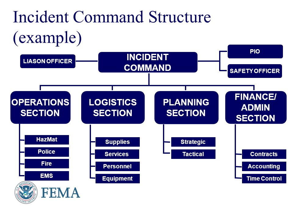Presenter's Name June 17, 2003 Incident Command Structure (example) INCIDENT COMMAND OPERATIONS SECTION LOGISTICS SECTION PLANNING SECTION FINANCE/ AD