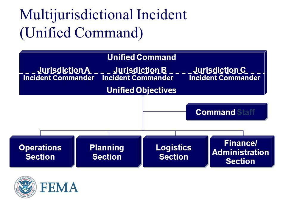 Presenter's Name June 17, 2003 Multijurisdictional Incident (Unified Command) Unified Command Jurisdiction A Jurisdiction B Jurisdiction C Incident Co