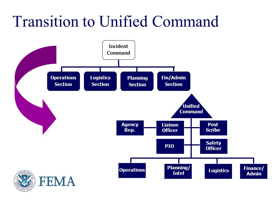 Presenter's Name June 17, 2003 Transition to Unified Command INCIDENT COMMAND OPERATIONS SECTION LOGISTICS SECTION PLANNING SECTION FIN/ADMIN SECTION